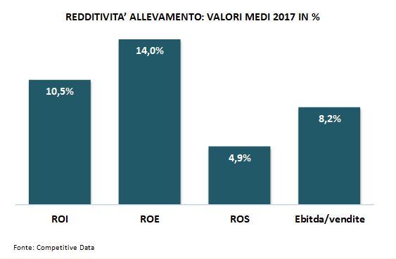 redditività allevamento 2018