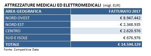 fatturato cumulato attrezzature medicali ed elettromedicali