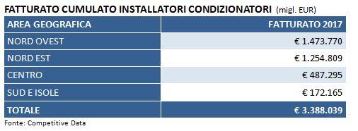 fatturato cumulato installatori condizionatori, impianti idraulici e riscaldamento