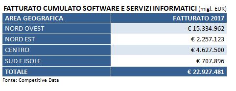 fatturato cumulato software e servizi it