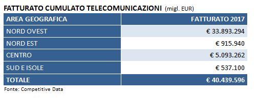 fatturato cumulato telecomunicazioni