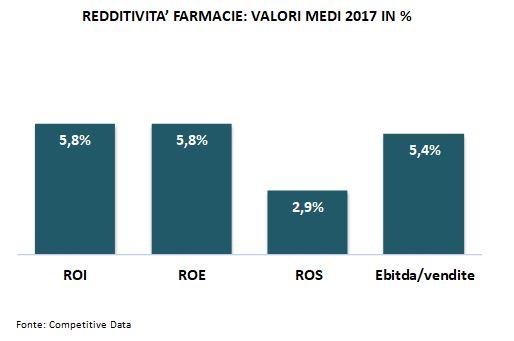 redditività farmacie