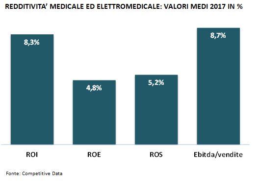 redditività medicale ed elettromedicale