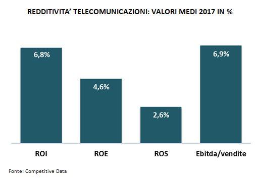 redditività telecomunicazioni