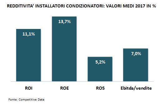 reddività-installatori-condizionatori-impianti-idraulici-e-riscaldamento