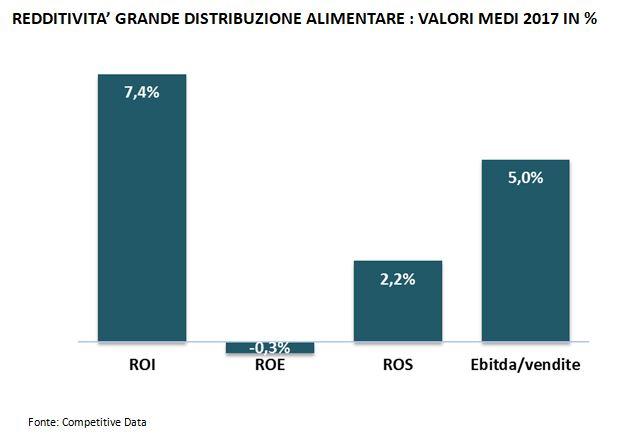 redditività grande distribuzione alimentare-monitoraitalia