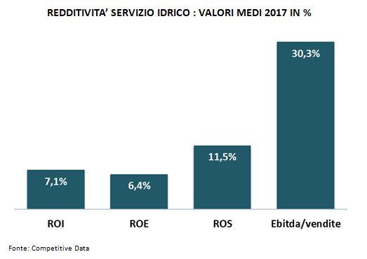 redditività servizio idrico-monitoraitalia