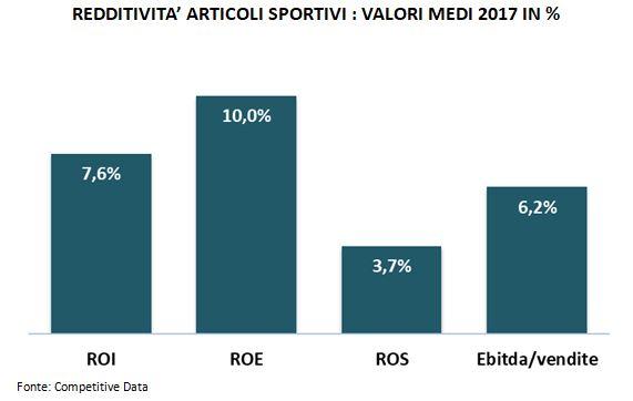 redditività articoli sportivi - monitoraitalia