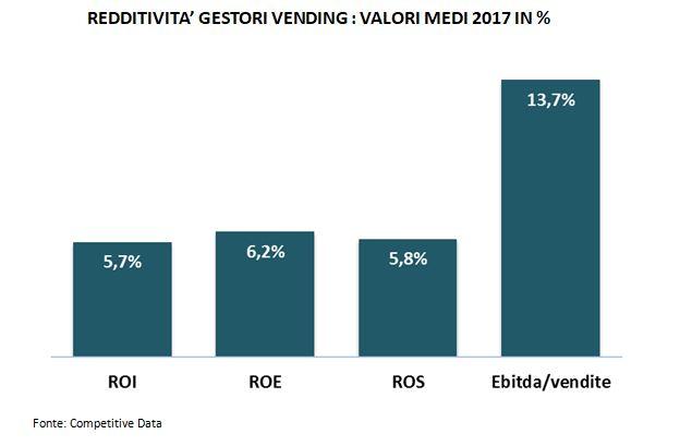redditivita' vending-monitoraitalia