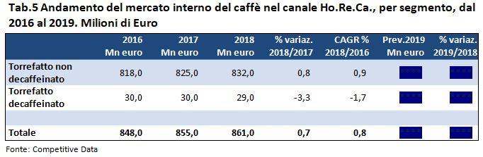 caffe horeca 2019