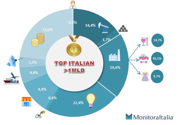 aziende italiane miliardo