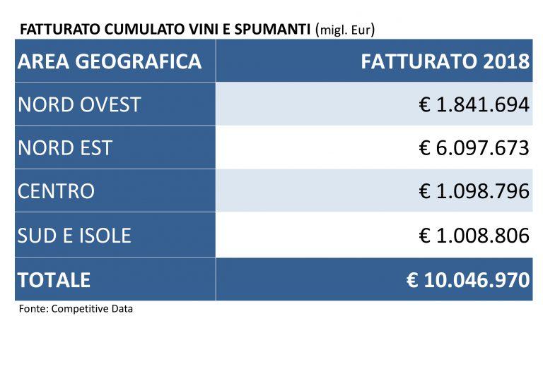Fatturato-cumulato-vino