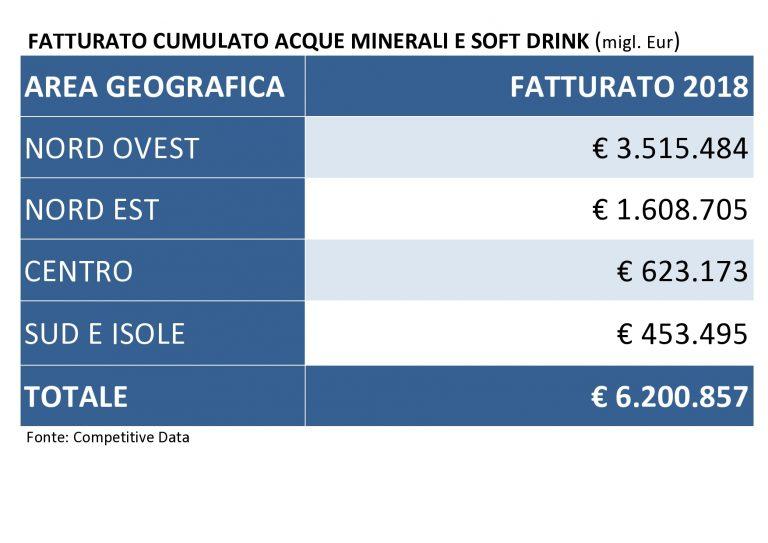 fatturato cumulato acque minerali e soft drink