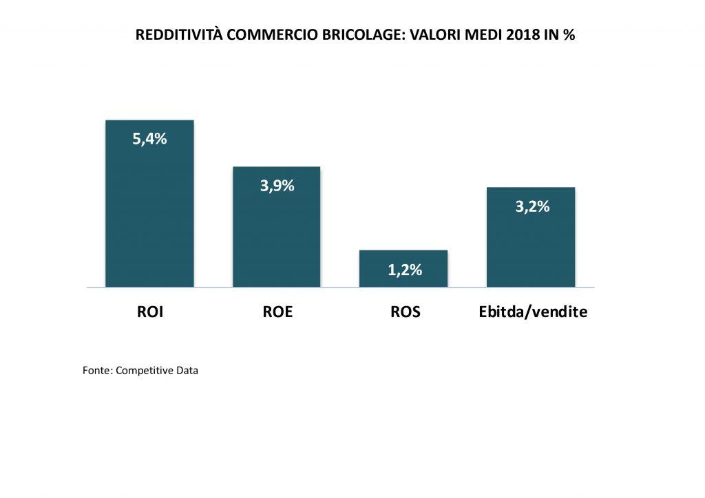 redditività commercio bricolage