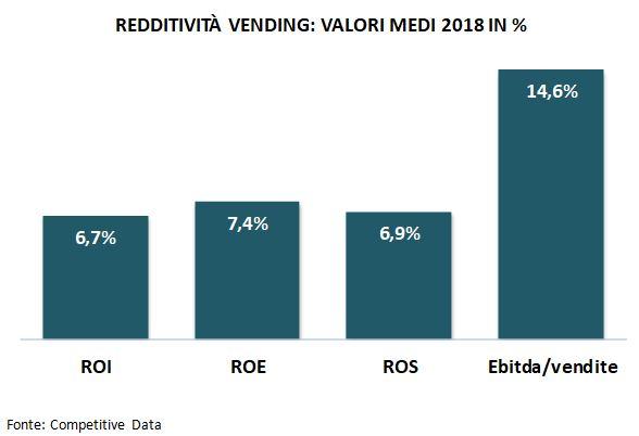 redditività vending 2019