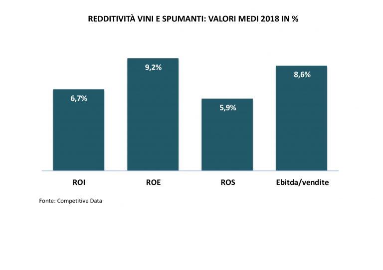 redditività vini