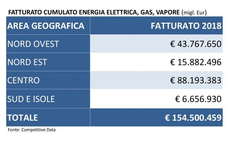Fatturato-cumulato-energia-elettrica_-gas_-vapore