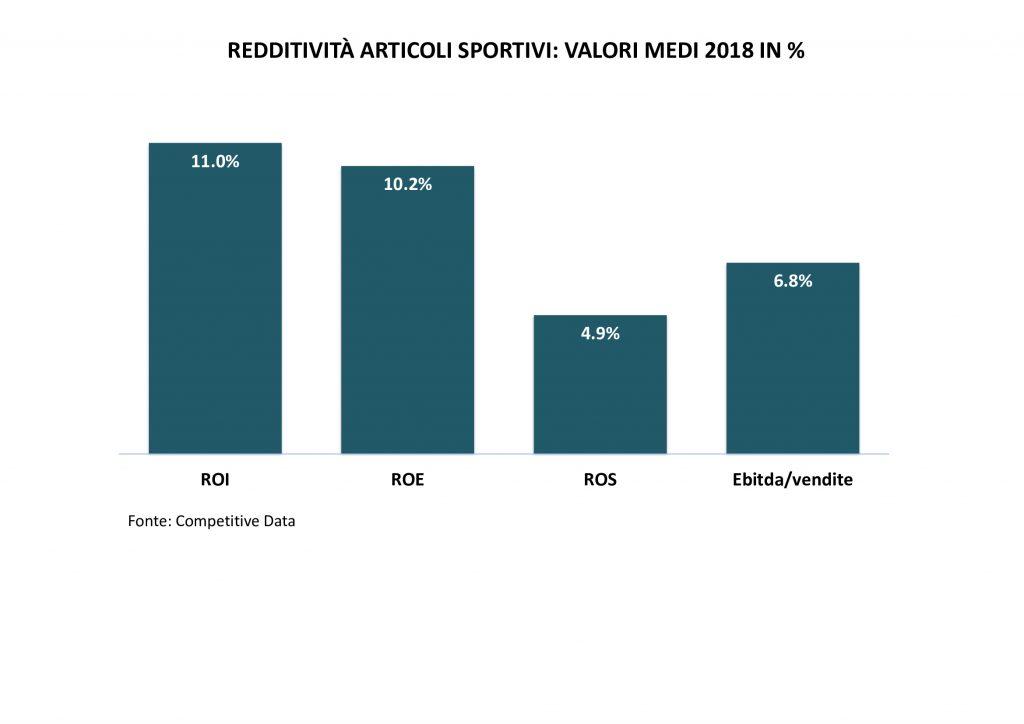 redditività-articoli-sportivi
