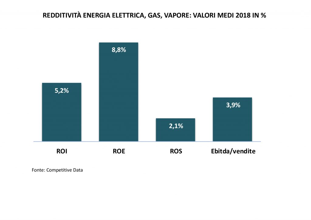 redditività energia elettrica, gas, vapore