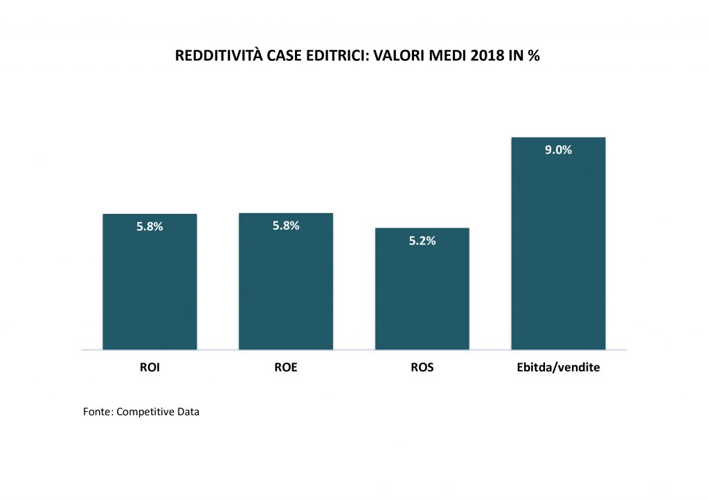redditività-case-editrici