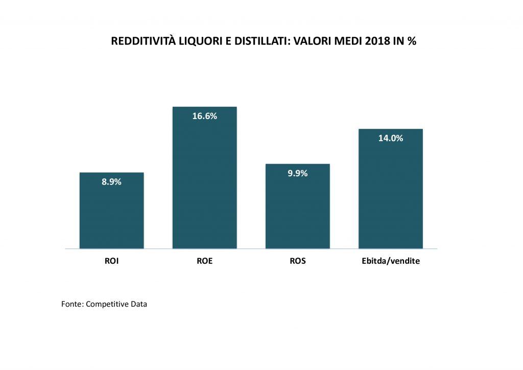 redditività-aziende alcolici