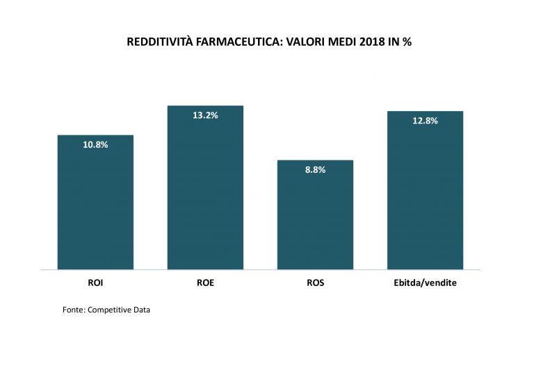 redditività-farmaceutica