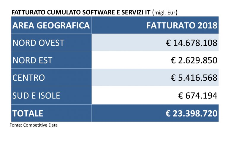 Fatturato-cumulato-software-e-servizi-IT