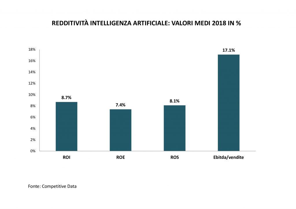 redditività-intelligenza-artificiale