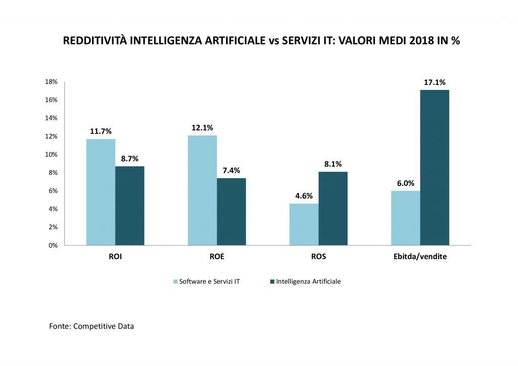 redditività-intelligenza-artificiale-servizi-it