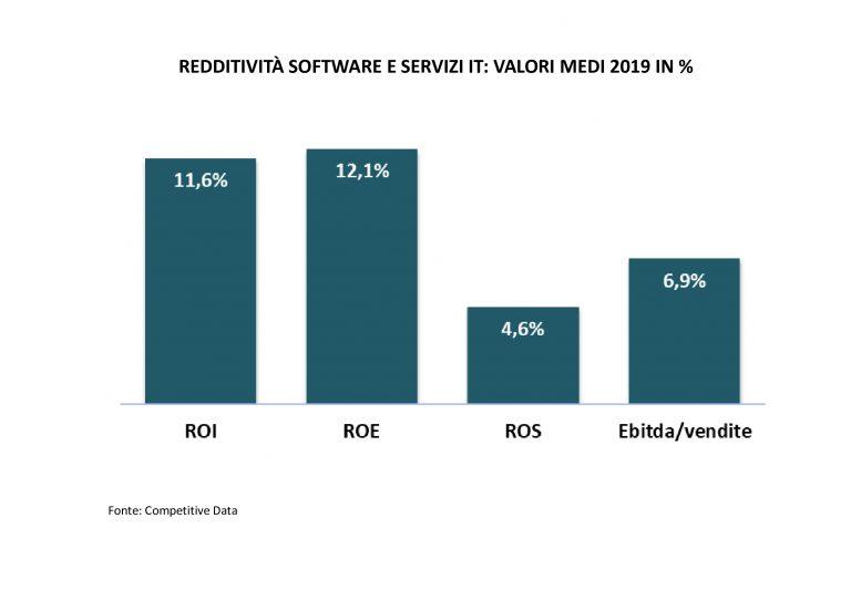 redditività-software-e-servizi-IT