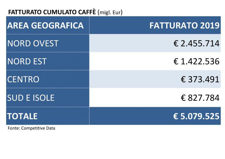 Fatturato-caffe-2019-monitoraitalia