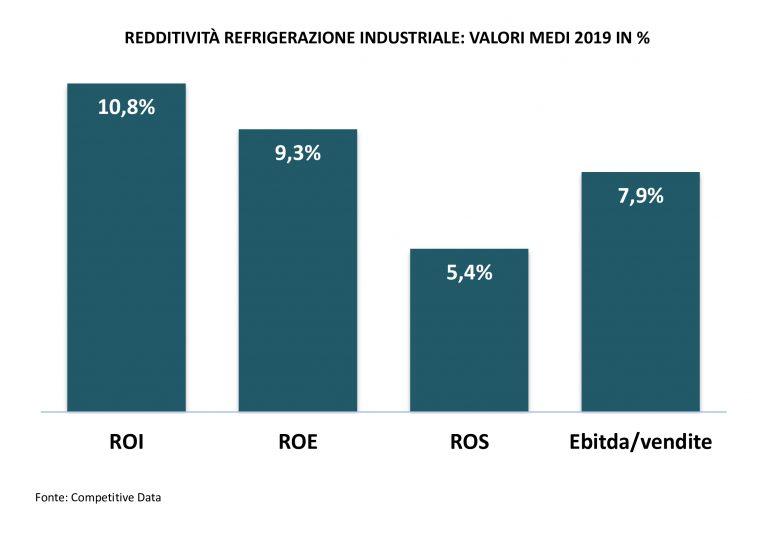 redditività-refrigerazione-industriale-2020-monitoraitalia