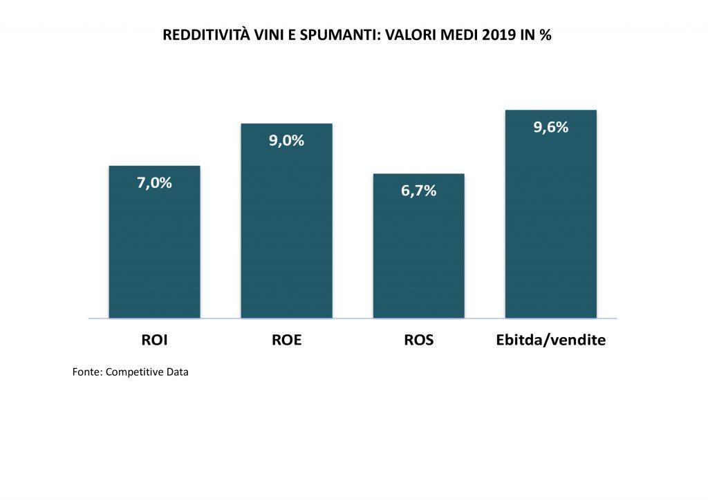 redditività vino-monitoraitalia