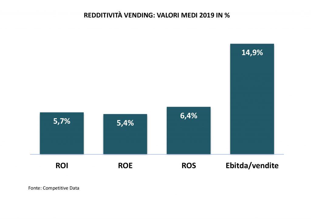 redditività-gestioni-vending-monitoraitalia
