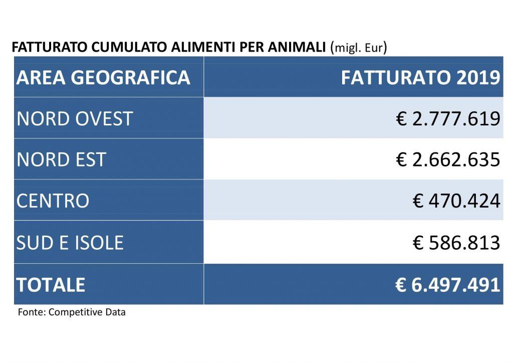 Fatturato alimenti animali-monitoraitalia