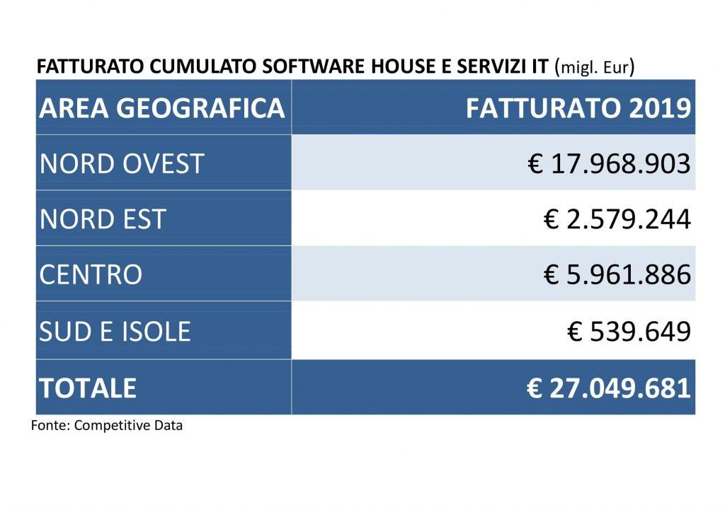 Fatturato cumulato software house e servizi informatici-monitoraitalia