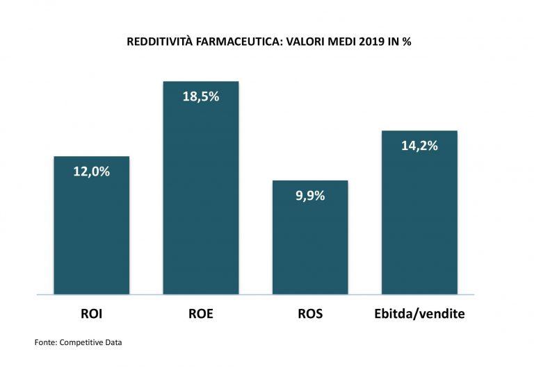 case farmaceutiche redditivita