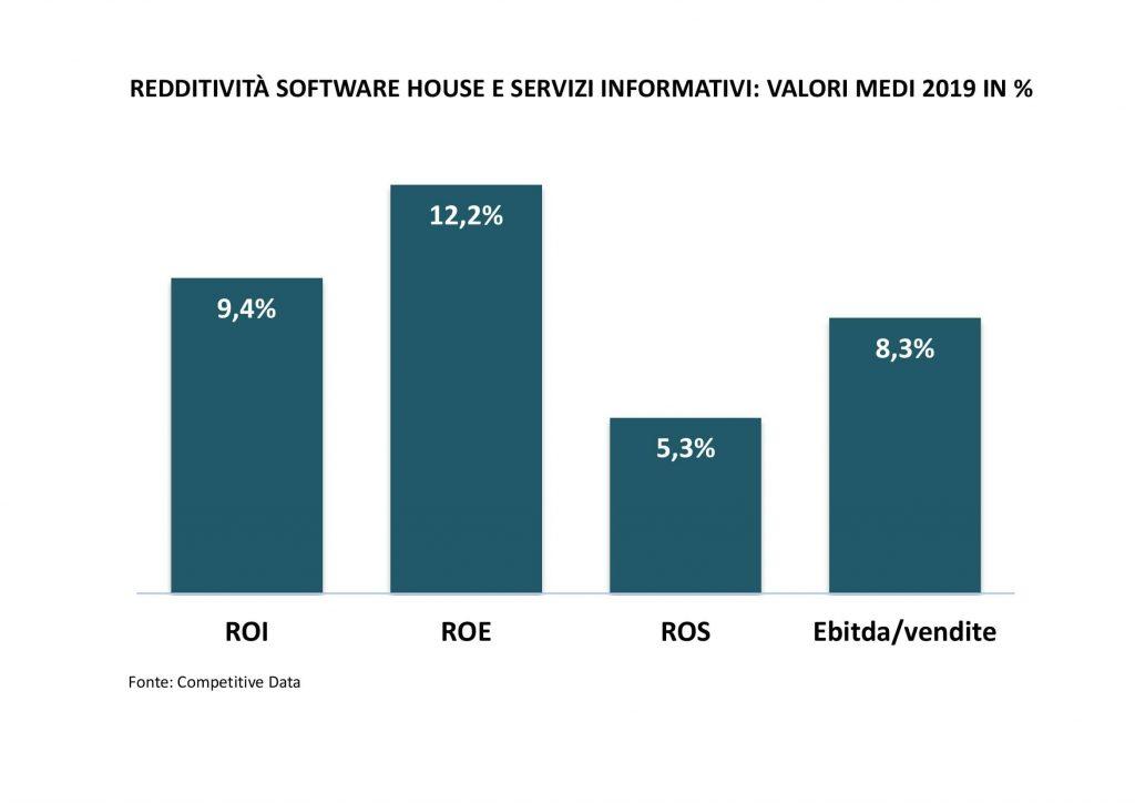 redditività software house e servizi informatici-monitoraitalia